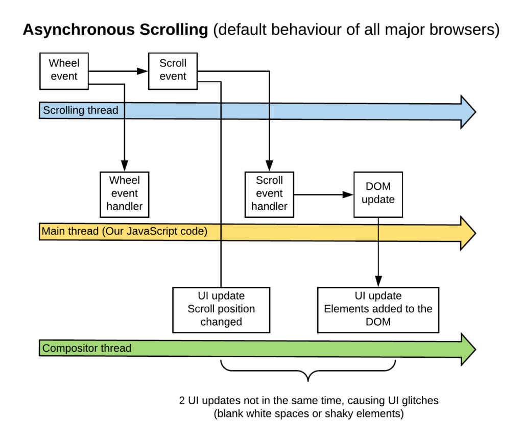 Asynchronous Scrolling